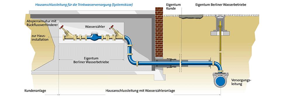 Bevorzugt Berliner Wasserbetriebe - Technische Informationen SP99